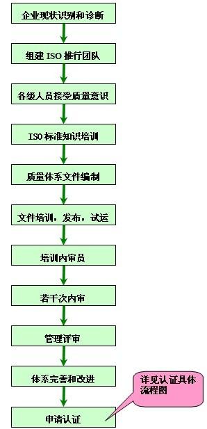 iso9001质量管理体系导入流程图